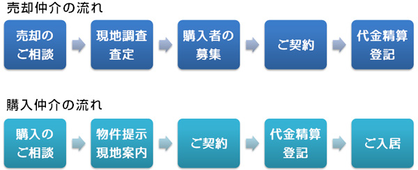 nagare_baibai